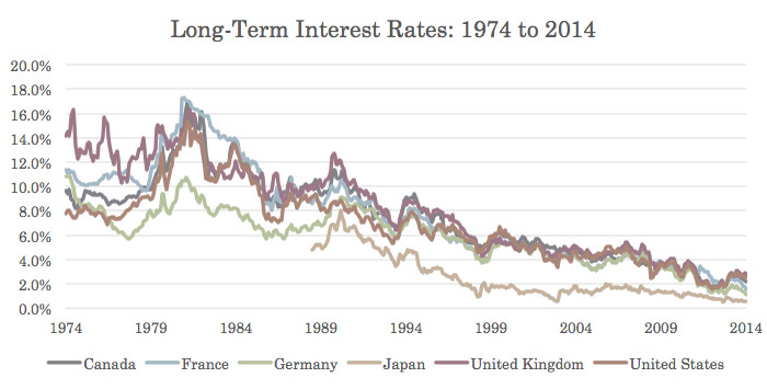 Long Term Interest Rates - 1974-2014
