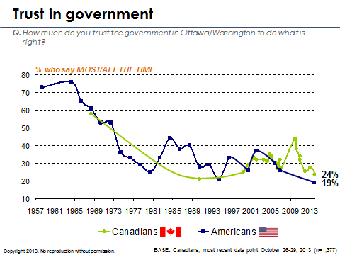 Chart 1 - Trust in Government